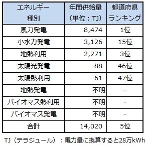 ranking_aomori.jpg