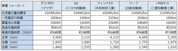 Mazda_Demio_EV_2.jpg
