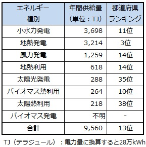 ranking_iwate.jpg