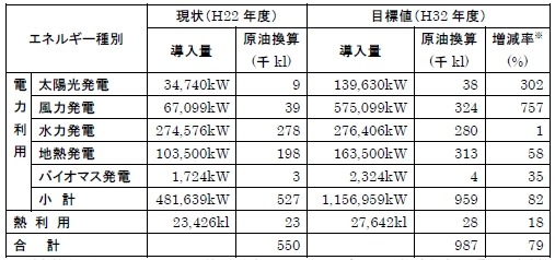 風力と地熱の発電可能量は全国2位、再生可能エネルギーを35%に:日本列島エネルギー改造計画(3)岩手