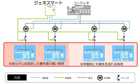 Tokyo_Gas_GeneSmart_2.jpg