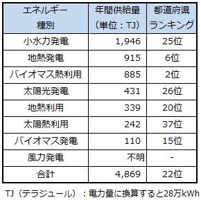 ranking_miyagi.jpg
