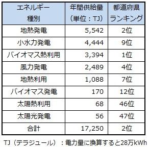 ranking_akita.jpg