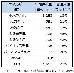 ranking_yamagata.jpg
