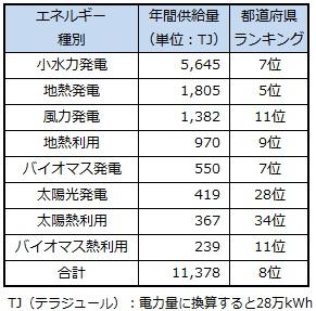ranking_fukushima.jpg