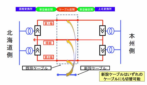 Electricity_Supply_in_Hokkaido_2.jpg