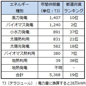 ranking_ibaragi.jpg