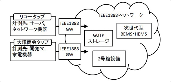 Tokyo_Univ_IEEE1888_Smart_Strip_2.jpg