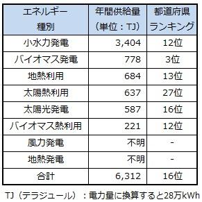 ranking_tochigi.jpg