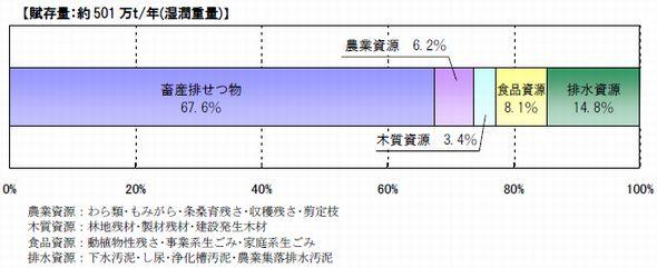 biomas_gunma1.jpg