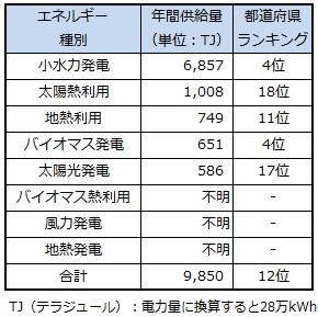 ranking_gunma.jpg