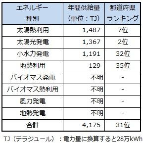 ranking_saitama.jpg