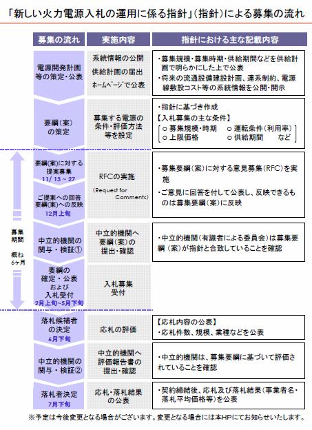 TEPCO_Bidding.jpg