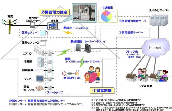 NTT_West_NG_HEMS.jpg