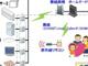 家電の制御や機器の推定も可能、新世代HEMSの実験が始まる