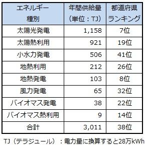 ranking_tokyo.jpg