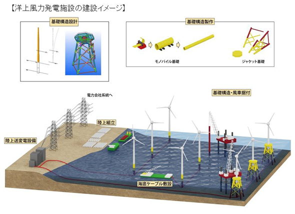 Kajima_NSENGI_Offshore_Wind_Power.jpg