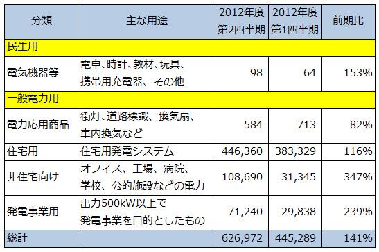 2012_2Q_PV_Shipments_2.jpg