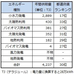 ranking_yamanashi.jpg