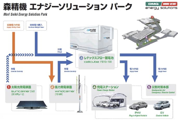 Mori_Seiki_EV_Charging_Station_2.jpg