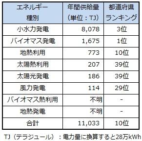 ranking_niigata.jpg