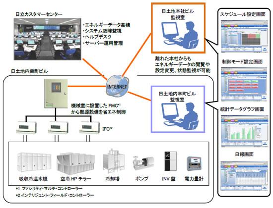 Hitachi_Nittochi_BIVALE_2.jpg