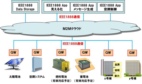 NTT_Cust_Service_Titech_BEMS_2.jpg