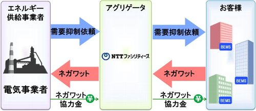 NTT_Facilities_Negawatt_2012_Winter.jpg