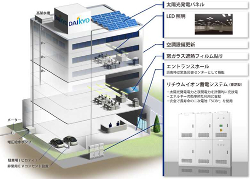 Daikyo_Toshiba_Big_SCiB.jpg