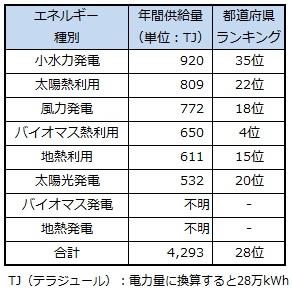 ranking_mie.jpg