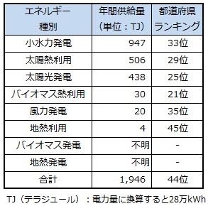 ranking_shiga.jpg
