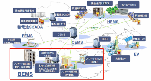 Yokohama_Smart_City_BEMS_DR_1.jpg