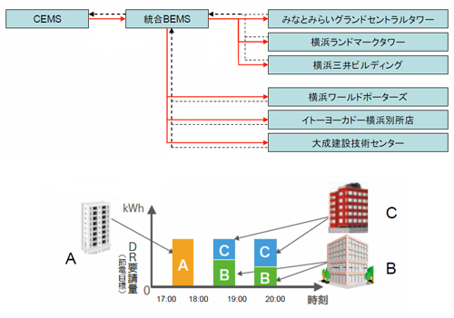Yokohama_Smart_City_BEMS_DR_2.jpg