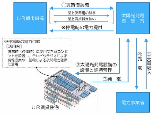 UR_Power_PV.jpg