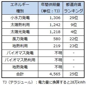 ranking_hyogo.jpg