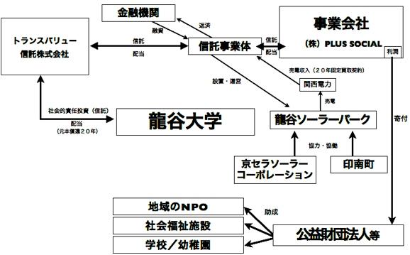 Ryukoku_Megasolar_1.jpg