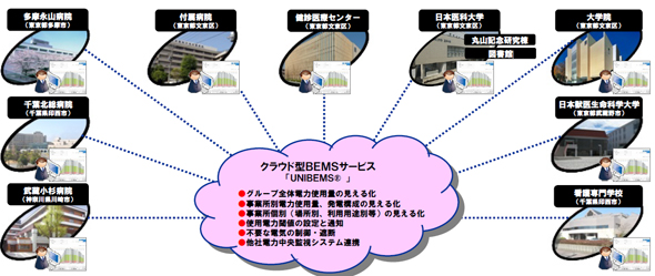 Unisys_Nippon_Medical_School_BEMS_1.jpg