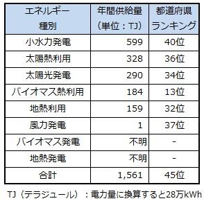 ranking_nara.jpg