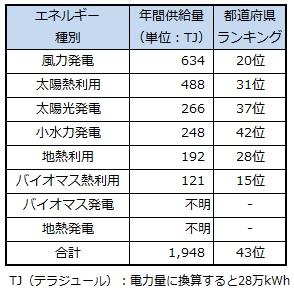 ranking_wakayama.jpg