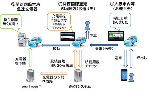 Kanematsu_Osaka_EV_Taxi_2.jpg