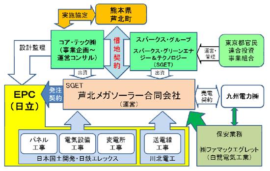 Kumamoto_Asikita_Megasolar_2.jpg