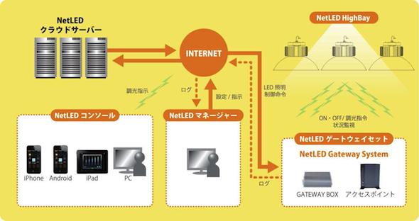 NetLED_HighBay_2.jpg