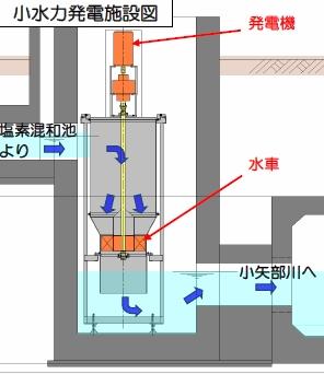 Toyama_Futagami_Filtration_Plant_2.jpg