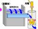 水利権取得の必要がない下水処理水を利用して小水力発電
