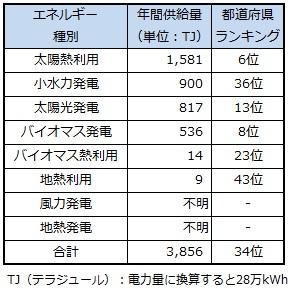 ranking_hiroshima.jpg