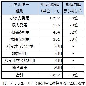 ranking_tokushima.jpg