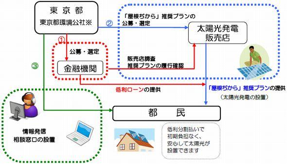 tokyo_loan.jpg