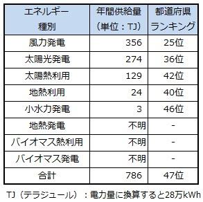 ranking_okinawa.jpg