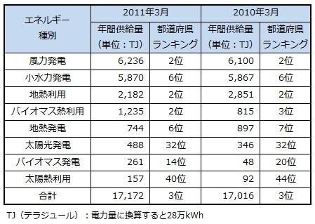 ranking2013_hokkaido.jpg