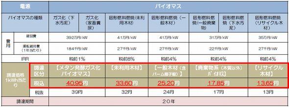 kaitorikakaku_biomas.jpg
